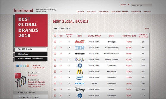 Interbrand top ten brands